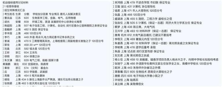 上海交大照顾录取名单